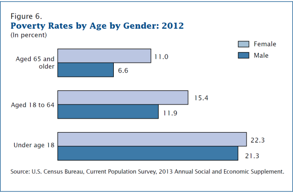 census_Povertyageandgender
