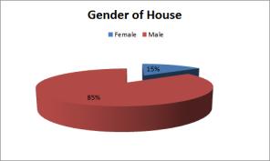 gender of house