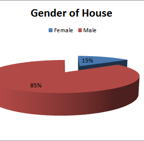 gender of house