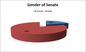 gender of senate