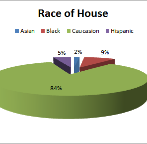 race of house