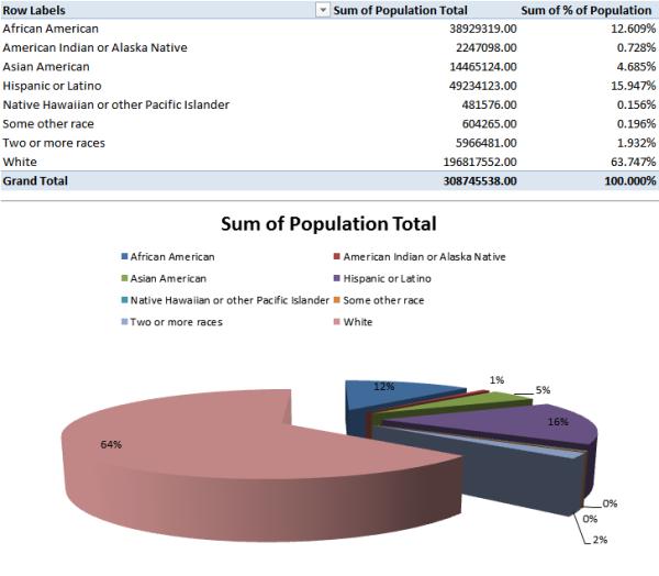 race totalpopulation