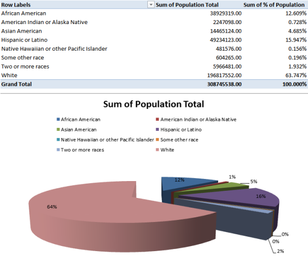 race totalpopulation