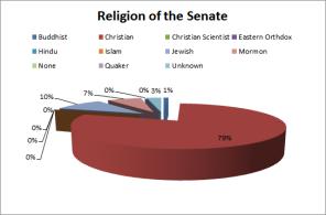 religion of the senate