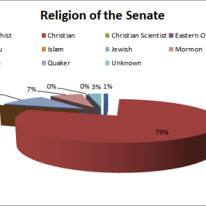 religion of the senate