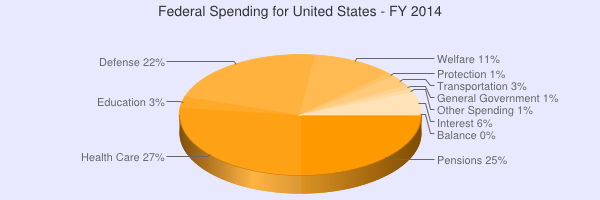 2014 Federal spending chart