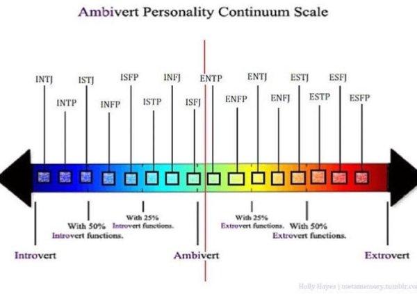 AmbivertScale