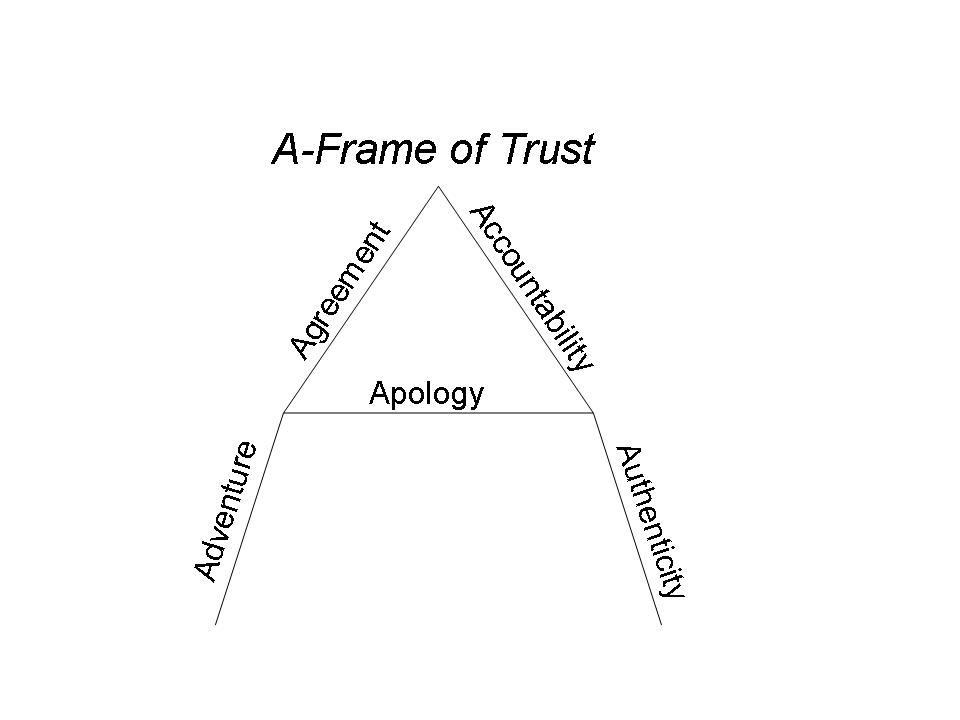 a-frame-of-trust